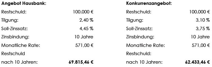 Angebot Hausbank vs. Konkurrenzangebot
