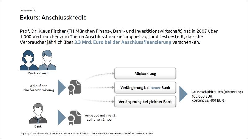 Anschlussfinanzierung Vorsicht Diese Fallen Lauern Beim Folgekredit