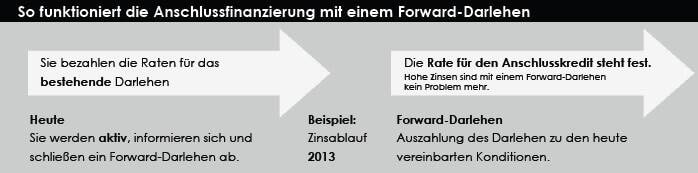 Wie Funktioniert Eine Anschlussfinanzierung Mit Oder Ohne Forward