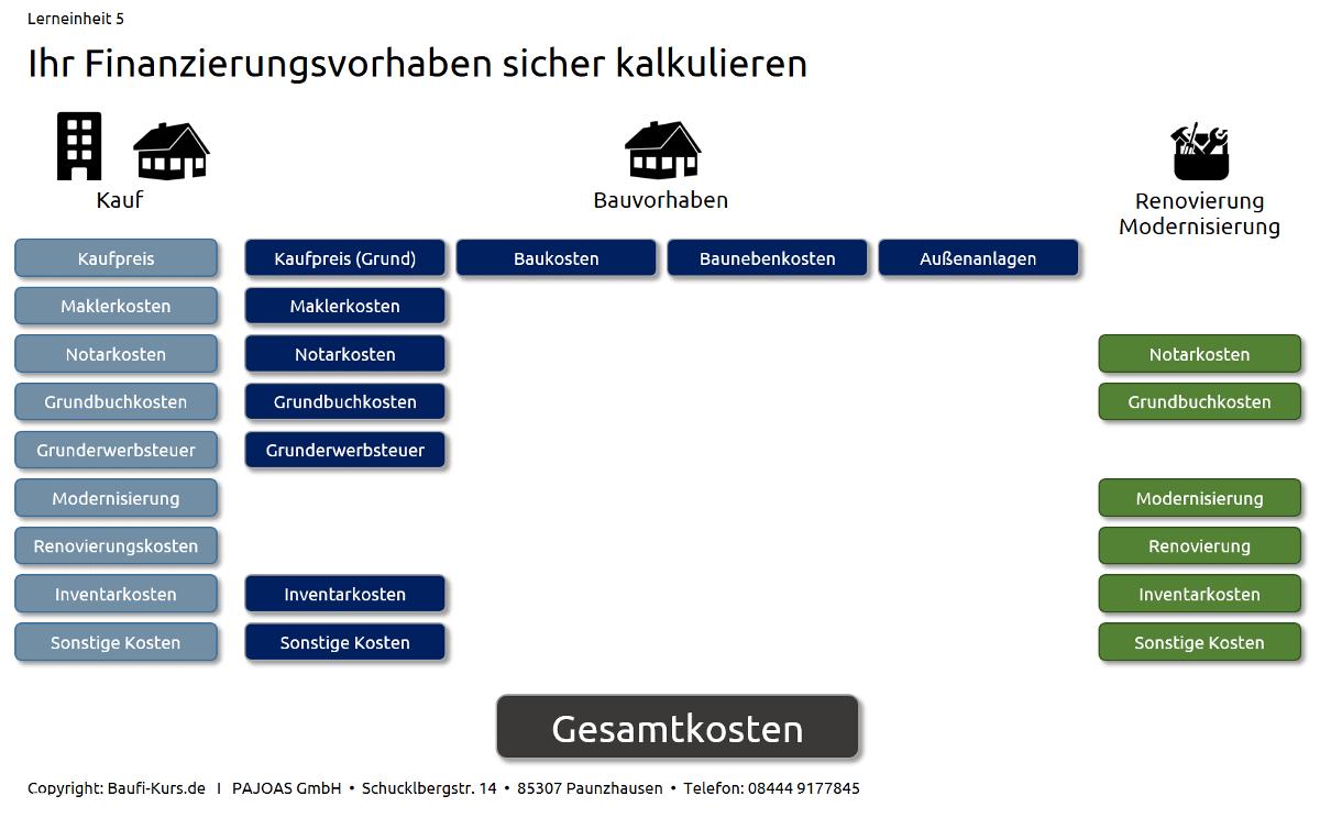 Haus bauen: Mit welchen Kosten müssen Sie rechnen? size: 1200 x 744 post ID: 9 File size: 0 B